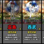 【プロスピA】2021年ワールドスター選手一覧(2021年2月11日時点)